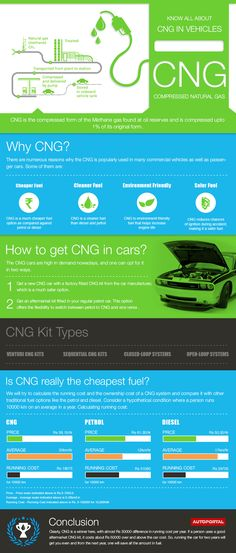 http://autoportal.com/articles/infographic-know-all-about-the-cng-in-automobiles.html We will discuss various aspects of Compressed Natural Gas, from its importance to the cost of running viz-a-viz other fuel options.