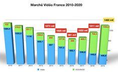 Le marché de la vidéo en France 2010/2019. 10 ans plus tard, le marché revient au même niveau que 2010, proche de 1,5 milliard d'euros de chiffre d'affaires. Mais avec une différence fondamentale :  en 2010, le marché physique pesait 90 %, en 2019, il ne pèse plus que 28 %. Source : CNC 2020 Films Récents, France, Physique, Cnc, Bar Chart, Walking, Physicist, Physics, Body Types