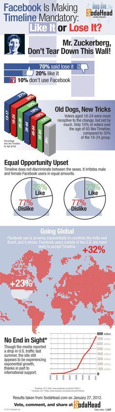 Fan Page Facebook Timeline Tutorial [INFOGRAPHIC] | Timeline ...