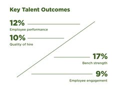 Key Talent Outcomes - talent analytics will become selection criteria