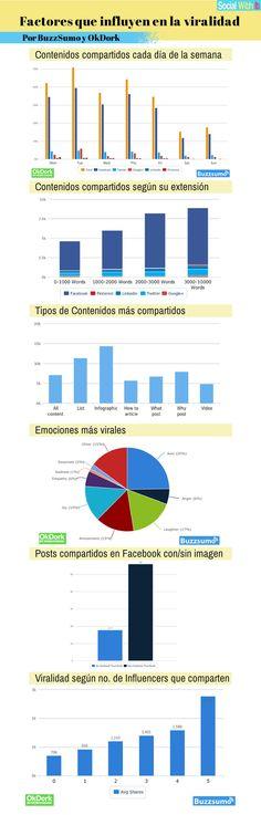 Factores que influyen en la viralidad de un contenido? #SocialMedia