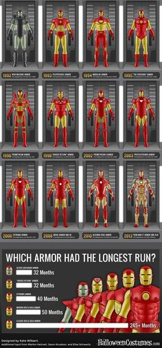 Iron-Man-Infographic_02