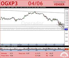 OGX PETROLEO - OGXP3 - 04/06/2012 #OGXP3 #analises #bovespa
