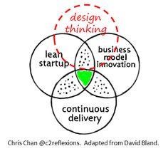 Resultado de imagen para design thinking for business innovation Social Design, Ux Design, Tool Design, Innovation Strategy, Innovation Design, Innovation Management, Business Innovation, Design Thinking Process, Design Process