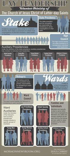 Mormon  Leadership Infographic