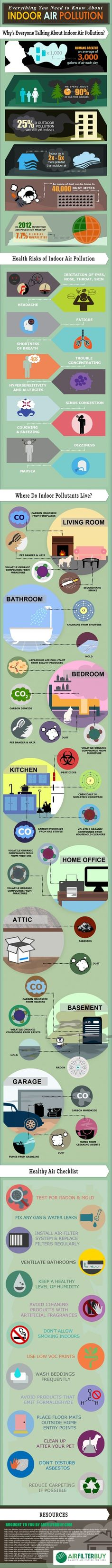 4 Surprising Facts about Indoor Air Pollution #Infographics