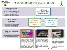 4. Singapore Smart Grid Games.  Turn the energy consumption and recycling data that is currently only used by planners into an open source live commentary on our environments. Promote competitions and prizes for the towns, developments, blocks and individuals that contribute most.