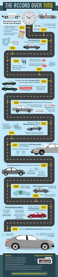 Did you know that Honda Accords have been produced in the United States since 1982? Honda's Ohio plant began manufacturing Accords just six years after they hit the market. Learn more about the evolution of the Accord courtesy of an Arlington Honda dealership: http://www.hondadealershiparlington.com/681467/2013/04/15/the-honda-accord-over-time-infographic.html