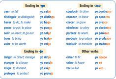 preterito perfecto cambio radical verbos - Google Search