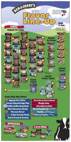2005 Ben & Jerry's Flavor Line-Up (FRONT)