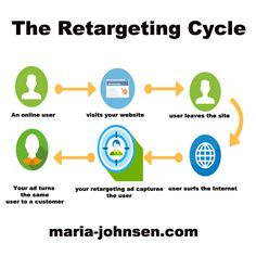 Differences Between Retargeting and Remarketing.Effective marketing of your business starts with understanding most of the terms associated with online advertising and knowing their effects. Facebook Marketing, Affiliate Marketing, Social Media Marketing, Digital Marketing, Advertising Strategies, Content Marketing Strategy, Social Media Strategist, Best Tweets, Online Advertising