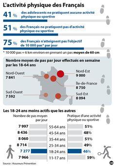 Une étude publiée jeudi confirme que les Français, et plus particulièrement les jeunes adultes, ne bougent pas assez. Les 18-24 ans ont une activité physique plus faible que les 55-64 ans.