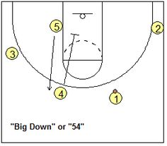 4-out, 1-in motion offense plays - Big Down