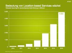 Bedeutung von Location-based Services wächst. http://de.slideshare.net/TWTinteractive/bedeutung-von-location-based-services-waechst