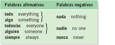 Grammer guide to negatives and affirmatives in spanish.