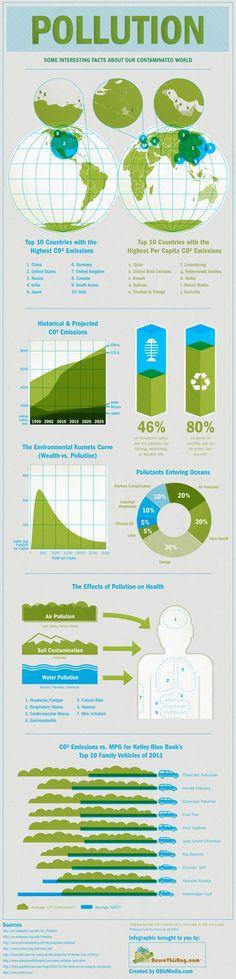 Datos interesantes sobre la contaminación en el mundo #infografia #infographic #medioambiente