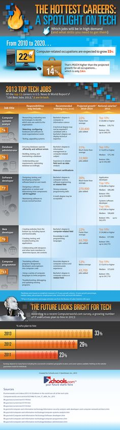 Infographic: The Hottest Careers: A Spotlight on Tech