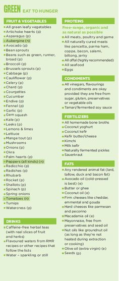THE BANTING GREEN LIST #weightloss #loseweight