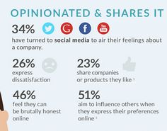 How people use social media to engage with companies - Social Media Today - shared 30 September 2015