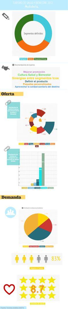 Principales datos sobre el Turismo de Salud y Bienestar en Andalucía 2012