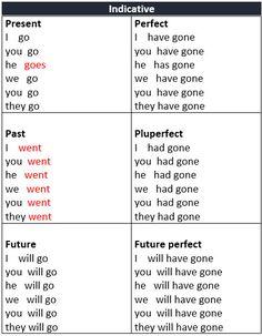 English grammar?