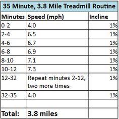 35 Minute, 3.8 Mile Treadmill Routine