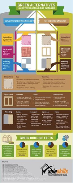 Build your own green home! #greenhome #inforgraphic