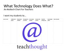 What Technology Does What: An #edtech Chart For Teachers (and everyone else) « New Images of Education