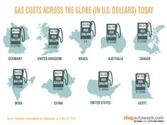 Infographic: The global cost of a gallon of gas