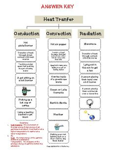Printables Heat Transfer Worksheet activities heat transfer and student centered resources on pinterest cut paste activity teacherlingo com