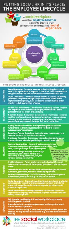 """Putting Social HR in Its Place: the Employee Lifecycle Infographic. Embed this Image on Your Site: The """"Putting Social HR in Its Place: The Employee Lifecycle. Hr Management, Talent Management, Business Management, Resource Management, Self Branding, Employer Branding, Career Development, Professional Development, Intranet Design"""