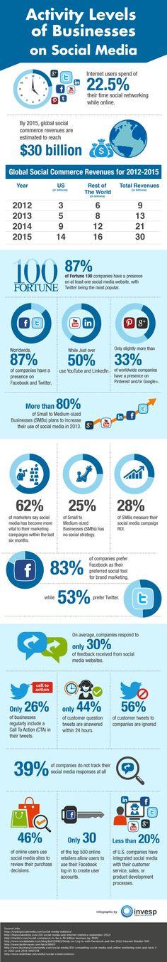 Les internautes passent 22,5% de leur temps sur les réseaux sociaux #ReseauxSociaux #WebMarketing