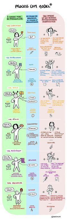 Process Communication : les fondamentaux | BLOCULUS