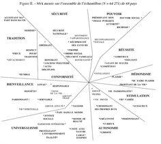 Relations entre les valeurs semblables selon la théorie des valeurs universelles de Schwartz