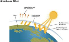 Labeled Illustration of Greenhouse Effect