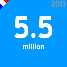 Number of french users on Twitter  (via Semiocast, February 2013)