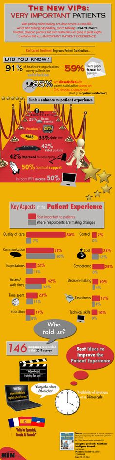 This new infographic from the Healthcare Intelligence Network highlights key trends in the healthcare industry to impress V.I.P.s — Very Important Patients — with its service and care delivery. Nursing Leadership, Medical Coding, Medical Technology, Healthcare Jobs, Marketing, Health Care, Delivery, Organizational Management, Gourmet Meals