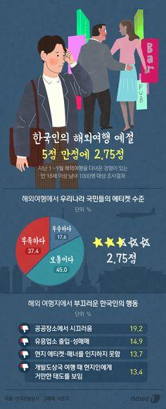 [그래픽뉴스] 한국인의 해외여행 예절, 5점 만점에 2.75점…보통 이하
