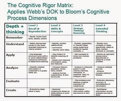 : Teaching Higher Order Thinking and Depth of Knowledge: Relevancy Check: Why Am I Teaching This? Instructional Coaching, Instructional Design, Instructional Strategies, Thinking Skills, Critical Thinking, Dok Levels, Depth Of Knowledge, Higher Order Thinking, Differentiated Instruction