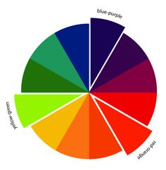 The Art of Choosing: Triadic Color Schemes - InColorOrder.com