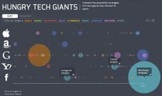 Visualizing 15 Years Of Acquisitions By Apple, Google, Yahoo, Amazon, And Facebook | TechCrunch