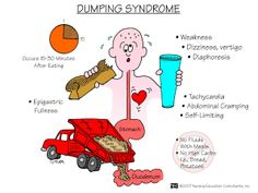 Dumping Syndrome: TEACH TO EAT AND THEN LAY DOWN!!
