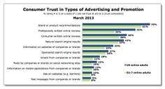 Social Media Marketing : Les vérités qui font mal