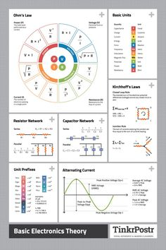 Basic Electronics Theory High-Quality Printed Reference Poster