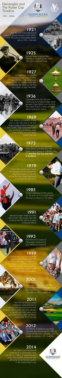 Gleneagles and the Ryder Cup: A Timeline.
