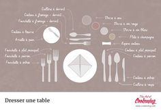 Table Ware Vocabulary in French