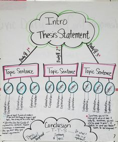 thesis statement outline template formula google search  made this anchor chart to help my 10th graders understand the elements of an essay and