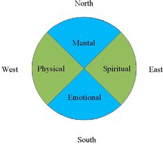 Allying With the Medicine Wheel: Social Work Practice with Aboriginal Peoples Aboriginal Culture, Aboriginal People, Social Work University, Wellness Wheel, Social Work Practice, Medicine Wheel, Work Tools, Physics, Psychology