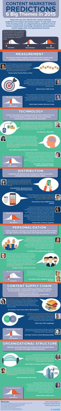 #Content #Infographics: 6 Big Content #Marketing Themes Predictions in 2015