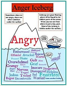 Anger – TRIGGERS (Part 1)